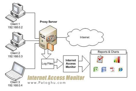 مانیتورینگ و کنترل پهنای باند مصرفی اینترنت با نرم افزار Internet Access Monitor v3.2