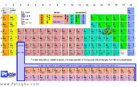 جدول تناوبی عناصر شیمی - Periodic Table v3.8.1