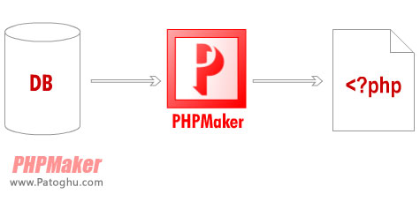 دانلود نرم افزار ساخت آسان صفحات PHP با PHPMaker 10.0.3