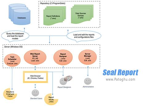 دانلود Seal Report برای ویندوز